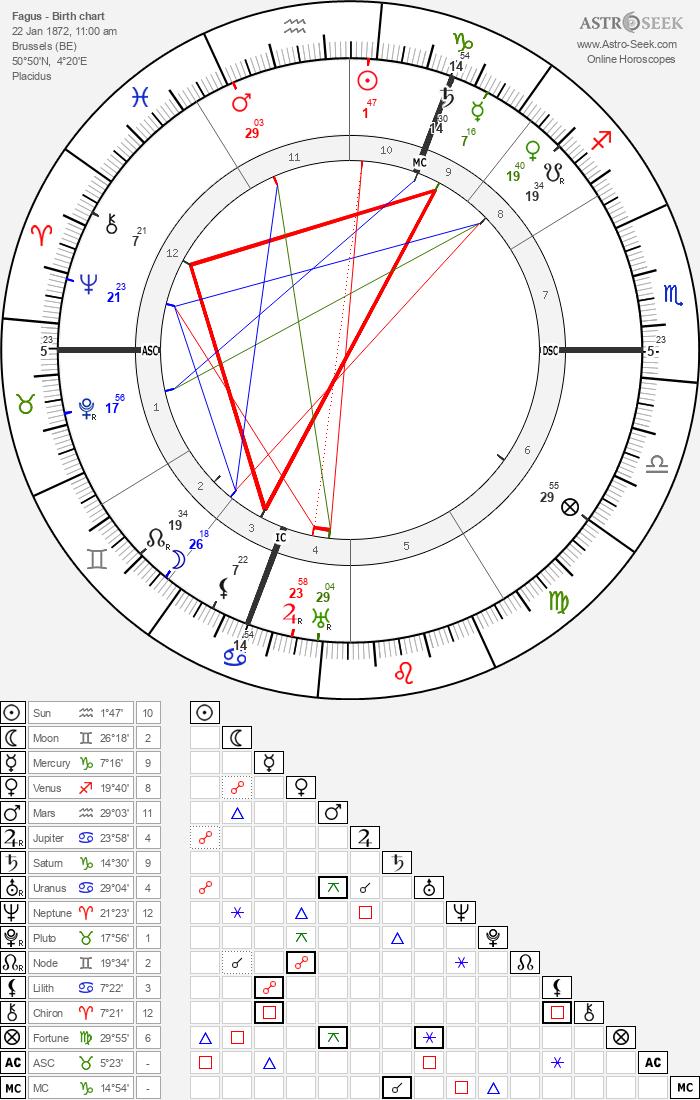 Fagus - Astrology Natal Birth Chart