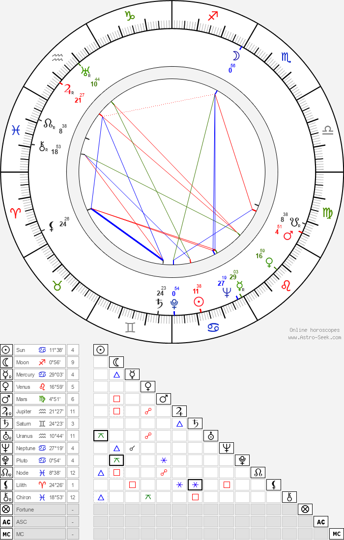 Fanek Jilík - Astrology Natal Birth Chart