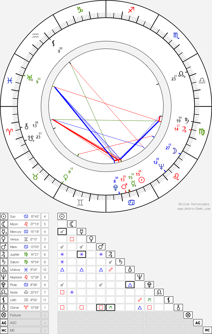 Felix Holzmann - Astrology Natal Birth Chart