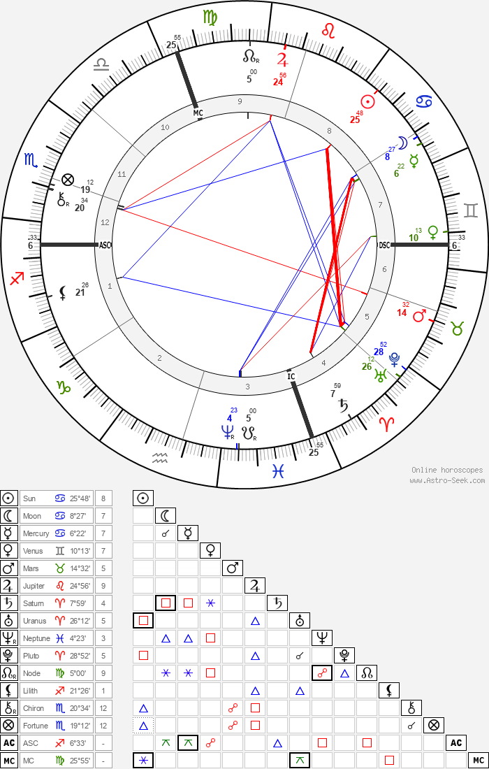 Ferdinand Brunetière - Astrology Natal Birth Chart
