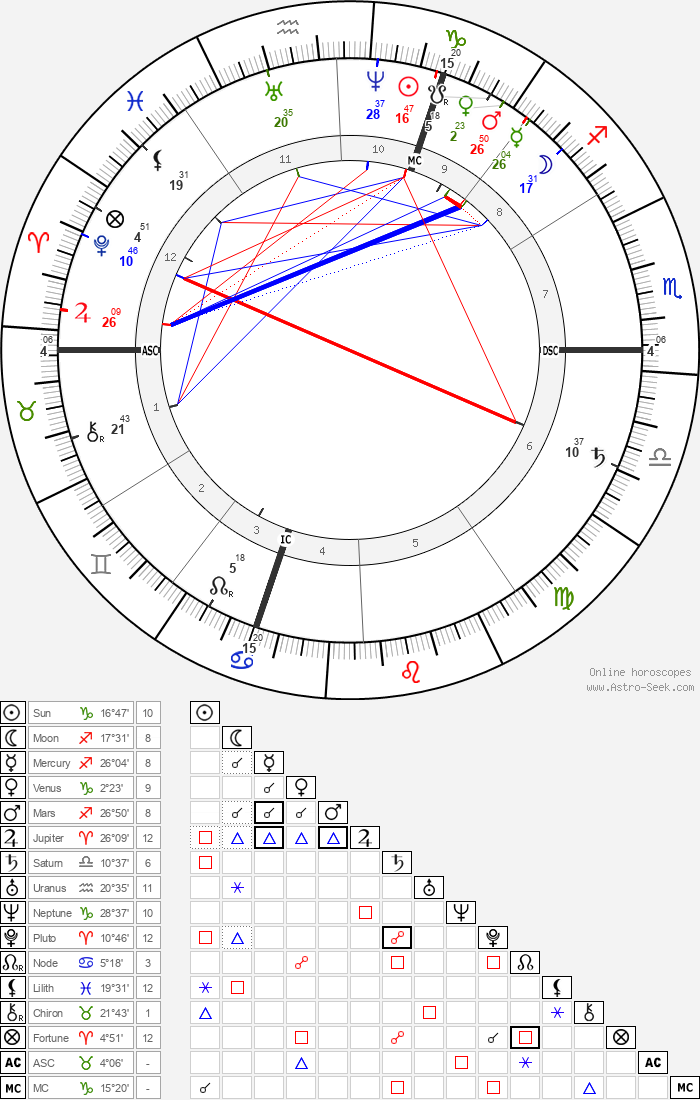 Ferdinand Gaillard - Astrology Natal Birth Chart