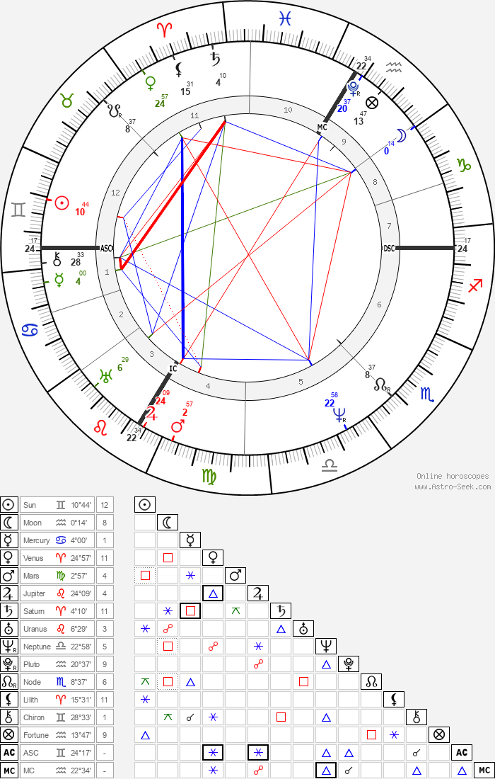 Ferdinand Raimund - Astrology Natal Birth Chart