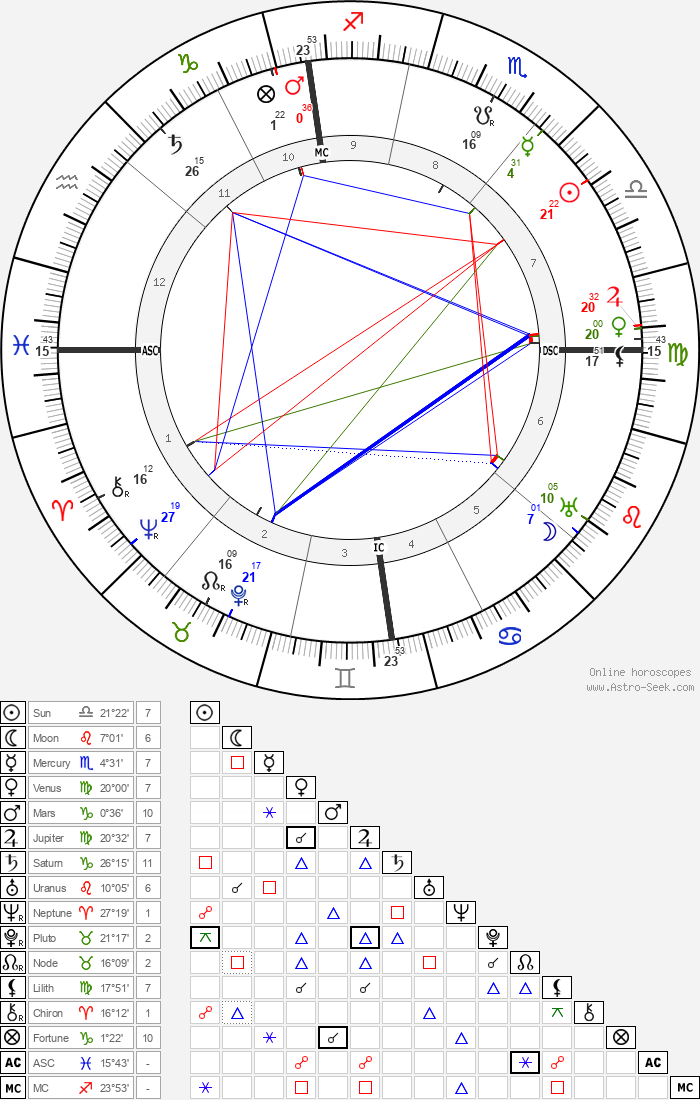 Fernand Gregh - Astrology Natal Birth Chart