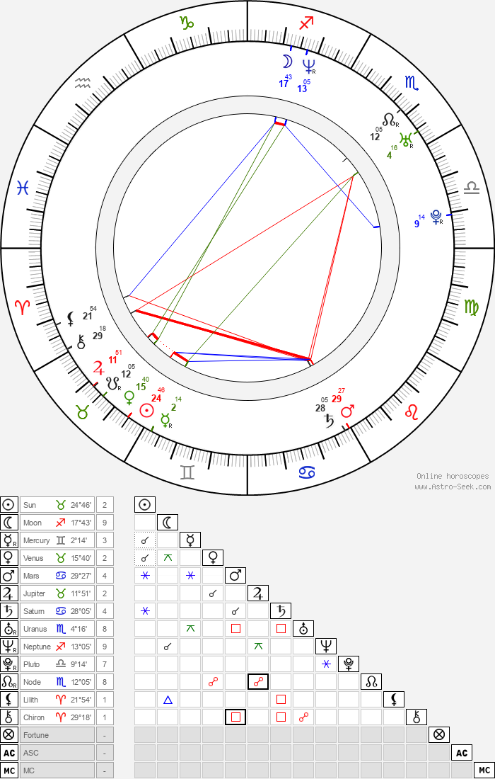 Filip Ospalý - Astrology Natal Birth Chart