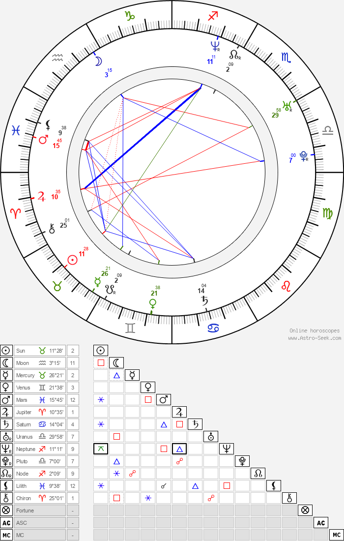 Finlay Robertson - Astrology Natal Birth Chart