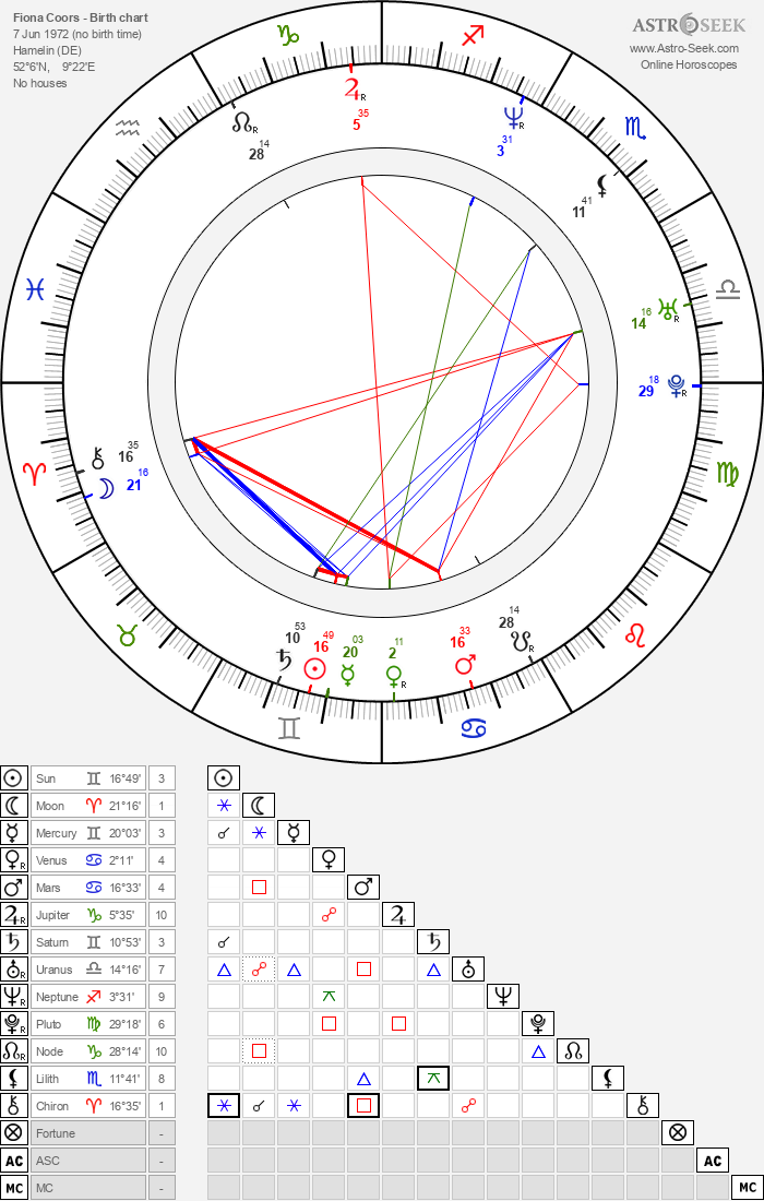 Fiona Coors (Fiona Schwartz) Birth Chart Horoscope, Date
