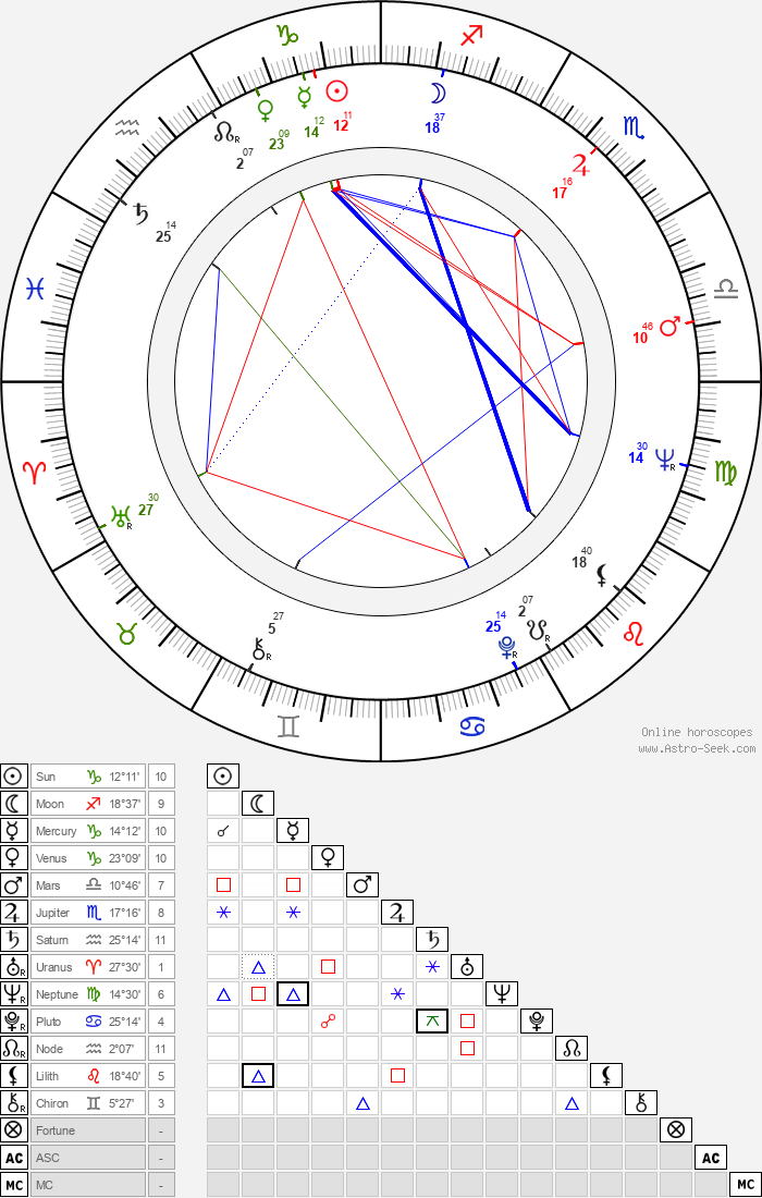 Florencio Amarilla - Astrology Natal Birth Chart