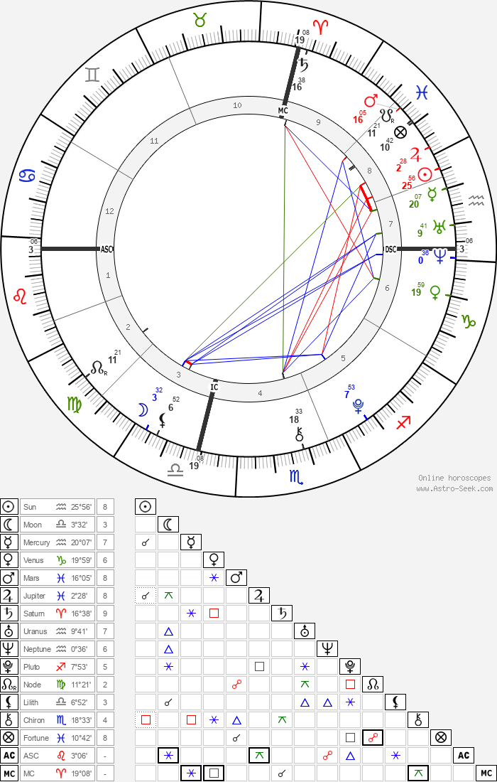 Flynn Busson - Astrology Natal Birth Chart