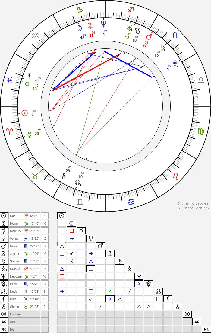 Foster Wilson - Astrology Natal Birth Chart