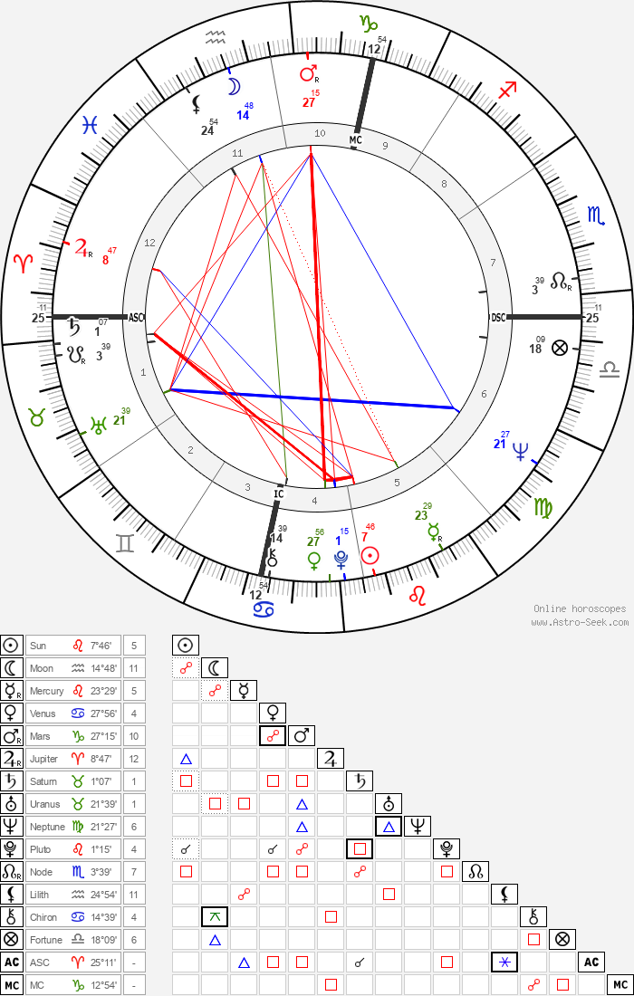 France Nuyen - Astrology Natal Birth Chart