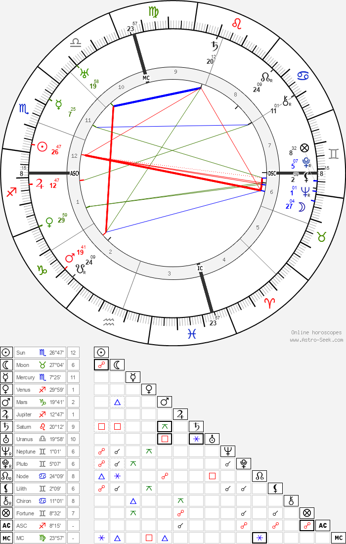 Frances Marion - Astrology Natal Birth Chart