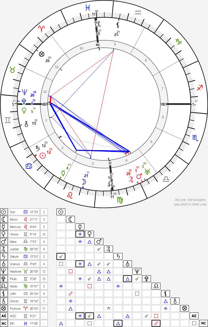Francis Carco - Astrology Natal Birth Chart