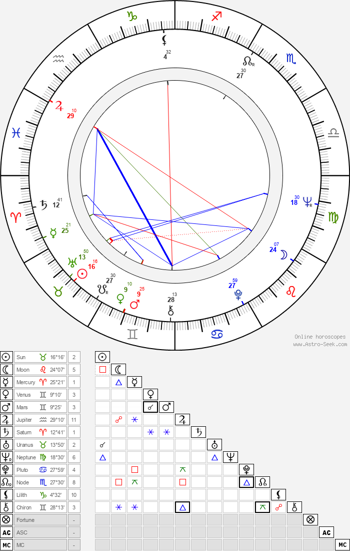 Francisco Di Franco - Astrology Natal Birth Chart