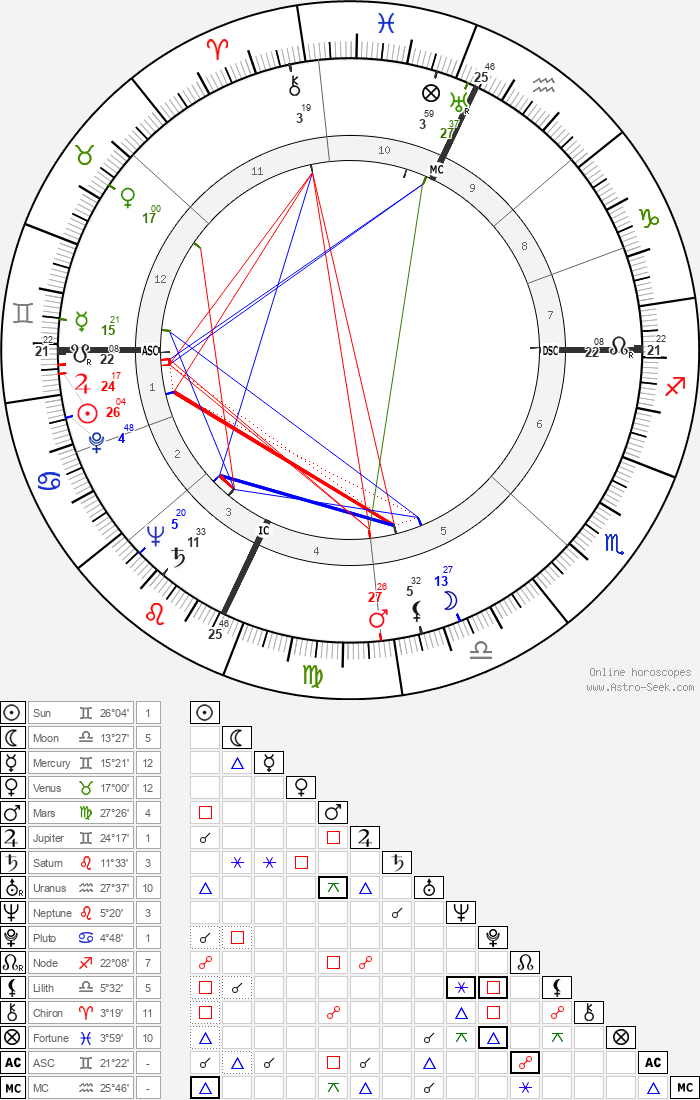 Franco Modigliani - Astrology Natal Birth Chart