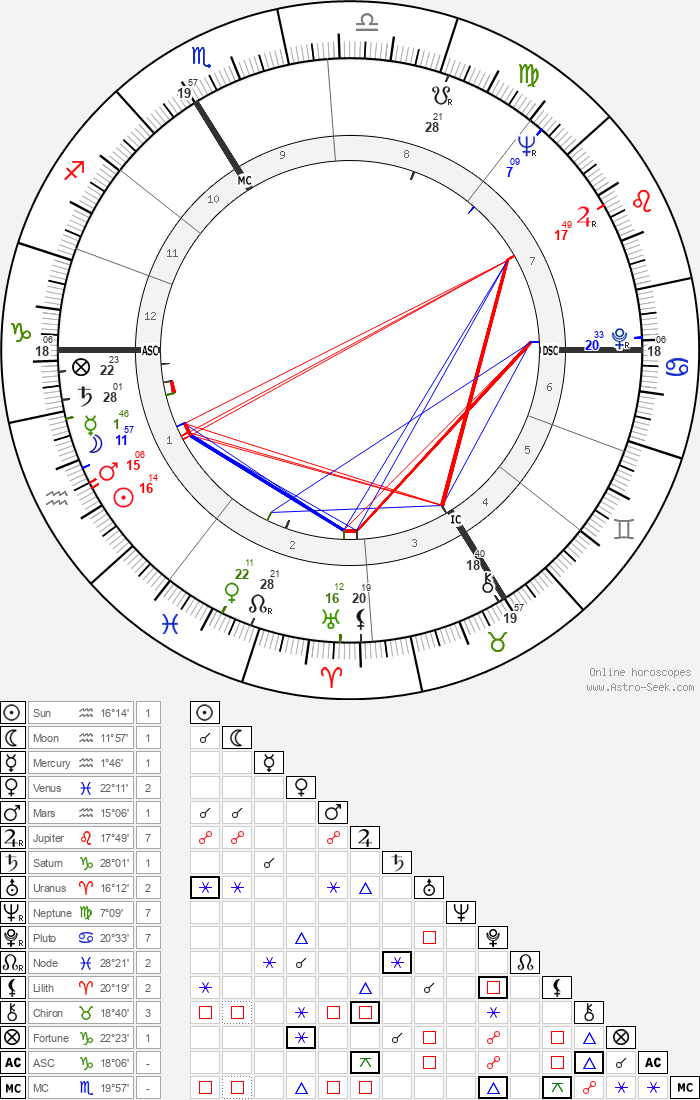 François Truffaut - Astrology Natal Birth Chart