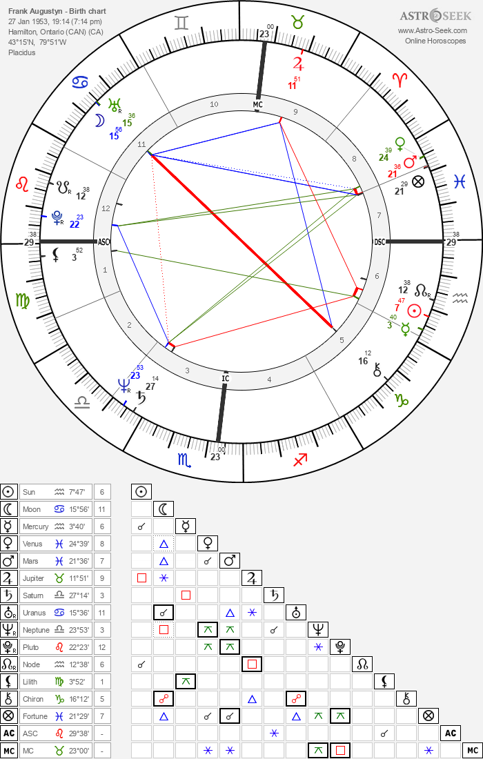 Frank Augustyn - Astrology Natal Birth Chart