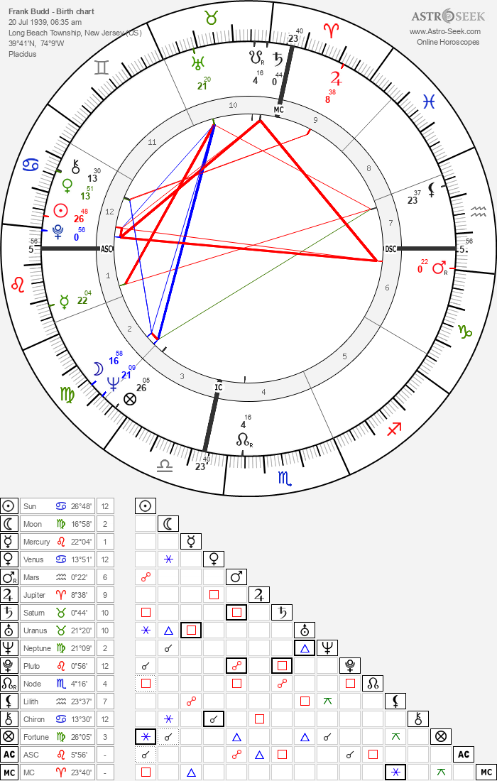 Frank Budd - Astrology Natal Birth Chart