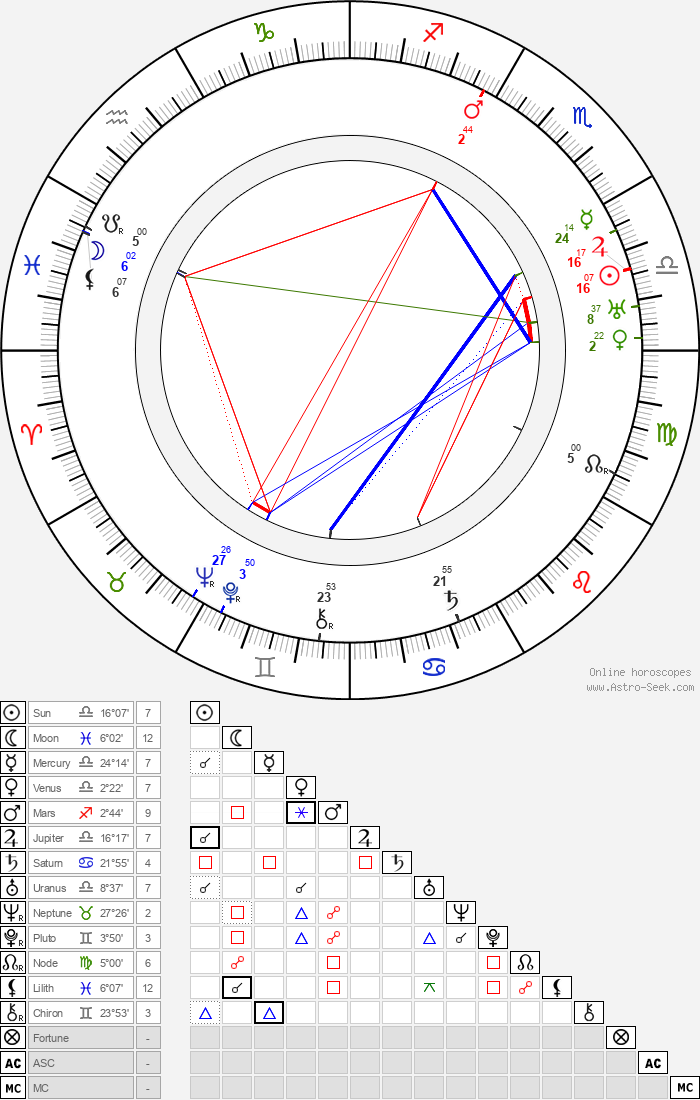 Frank Newburg - Astrology Natal Birth Chart