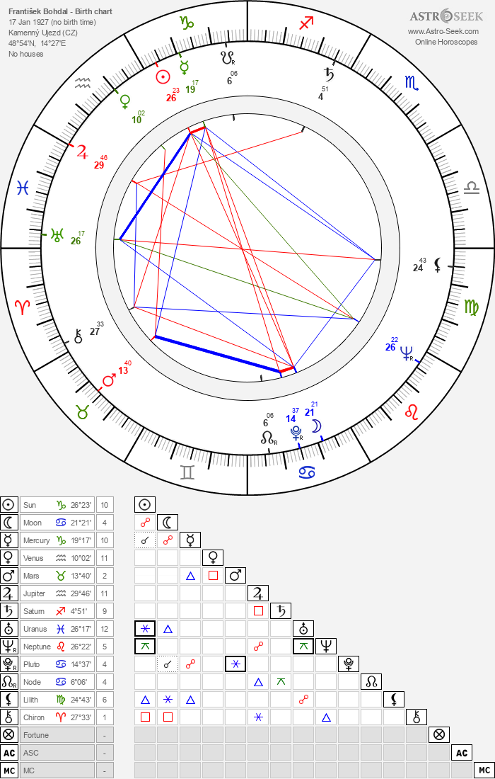 František Bohdal - Astrology Natal Birth Chart
