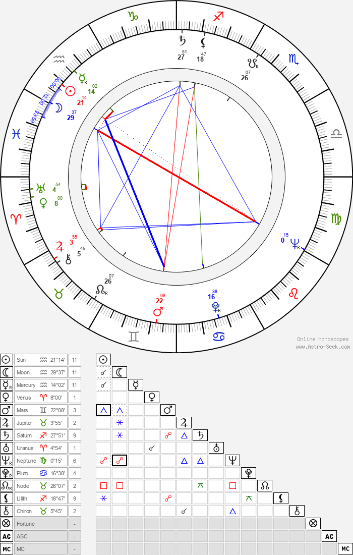 František Nepil - Astrology Natal Birth Chart