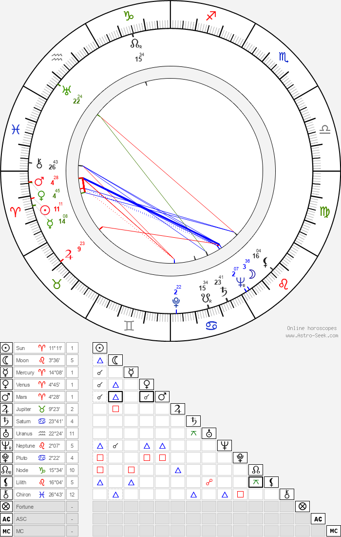 Franz-Otto Krüger - Astrology Natal Birth Chart