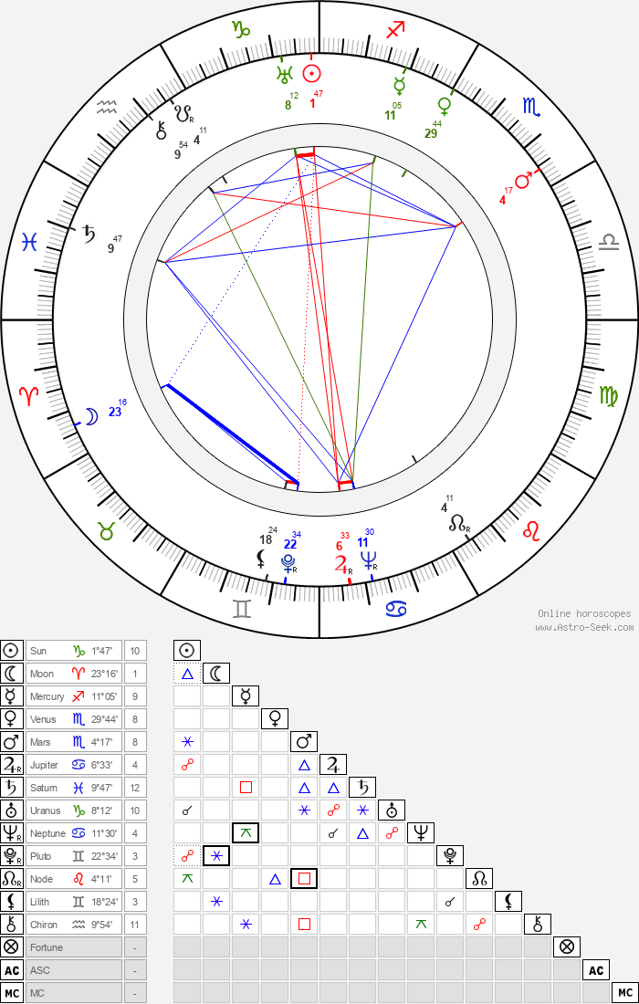 Franz Waxman - Astrology Natal Birth Chart