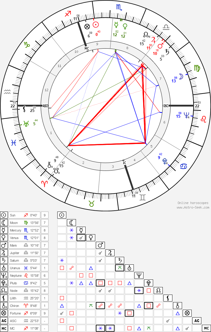 Fred Buscaglione - Astrology Natal Birth Chart