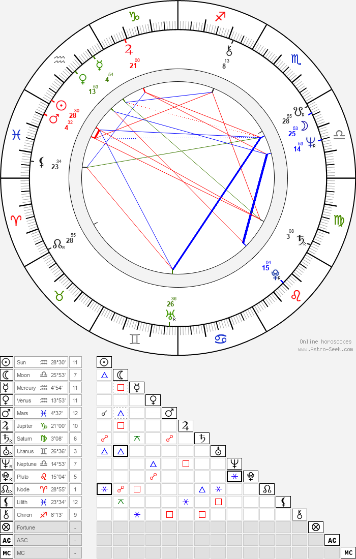 Fred Frith - Astrology Natal Birth Chart