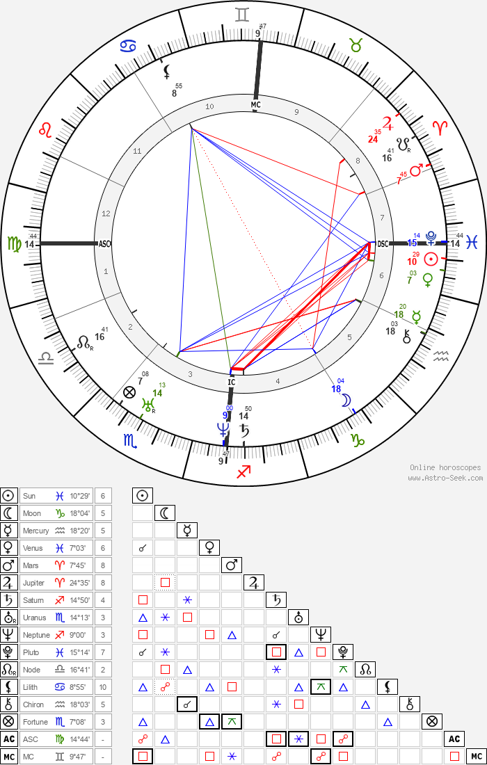 Frédéric Chopin - Astrology Natal Birth Chart