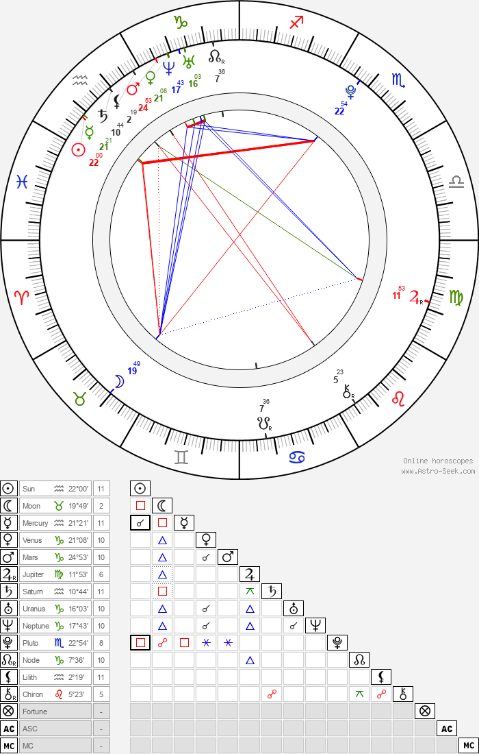 Frederik Christian Johansen - Astrology Natal Birth Chart