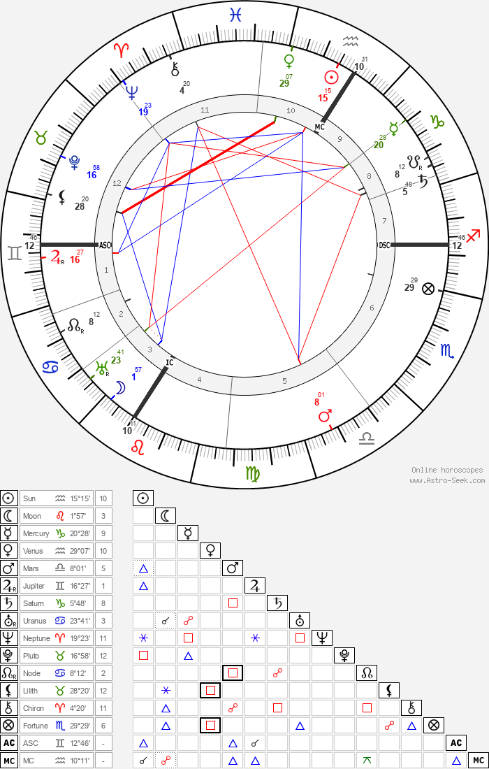 Friedrich Ebert - Astrology Natal Birth Chart