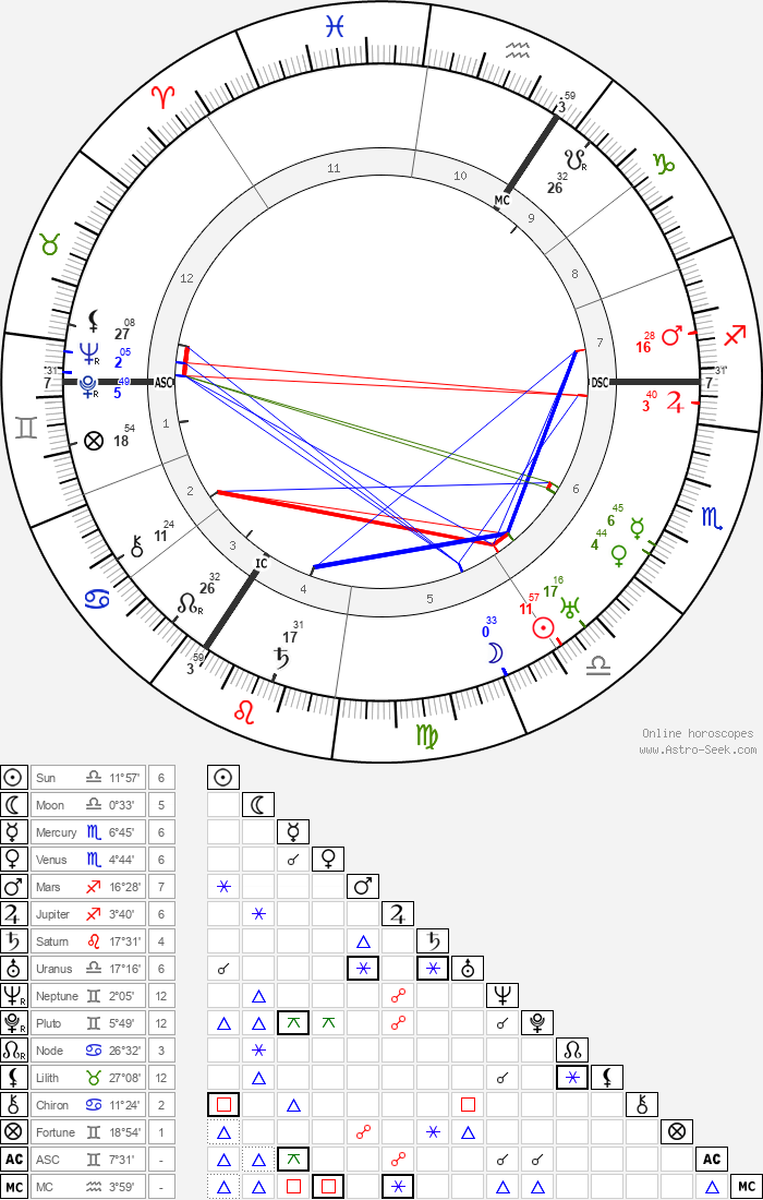 Friedrich Olbricht - Astrology Natal Birth Chart