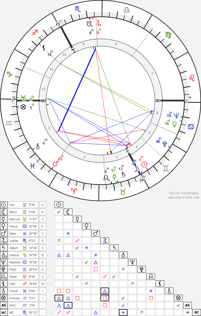 Fritz Knöchlein - Astrology Natal Birth Chart