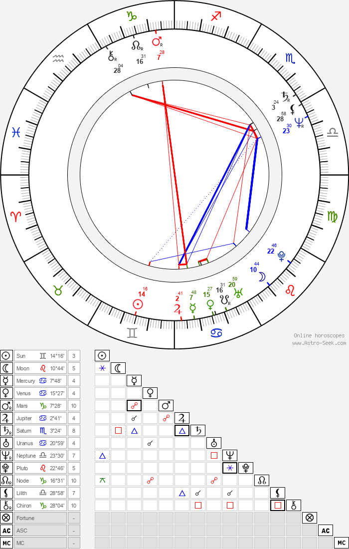 Fumi Dan - Astrology Natal Birth Chart