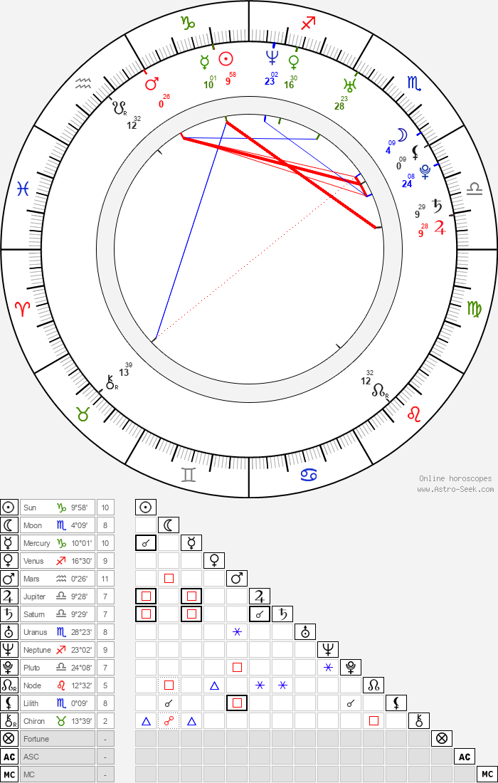Fumie Suguri - Astrology Natal Birth Chart
