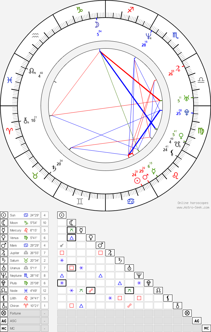 G. C M Cguire - Astrology Natal Birth Chart