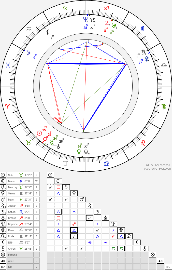 Gabourey Sidibe - Astrology Natal Birth Chart