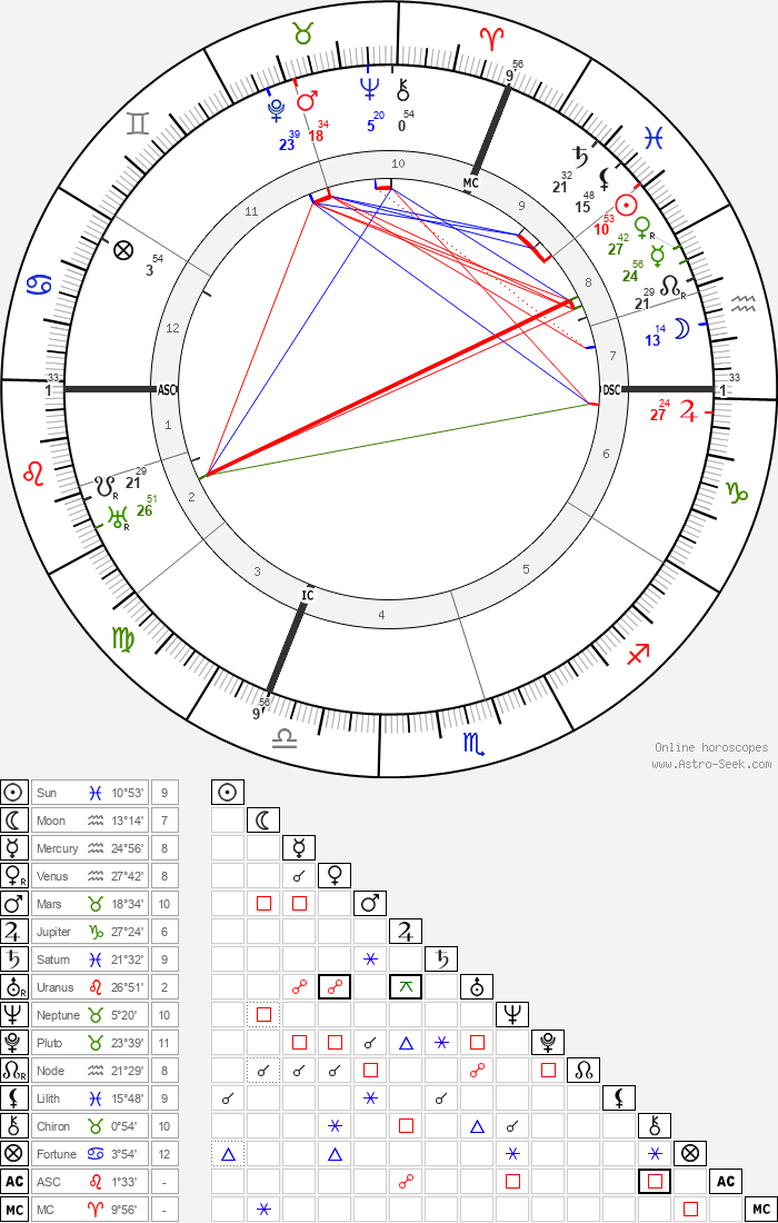 Gabriel Dupont - Astrology Natal Birth Chart