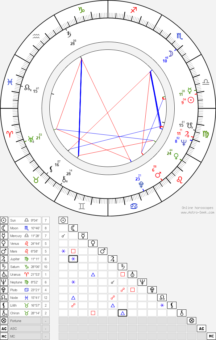 Gabriel Woolf - Astrology Natal Birth Chart