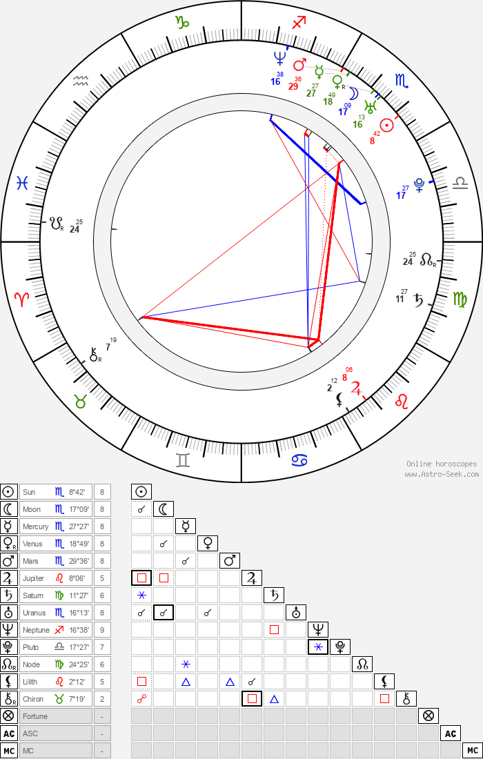 Gabriella Hámori - Astrology Natal Birth Chart