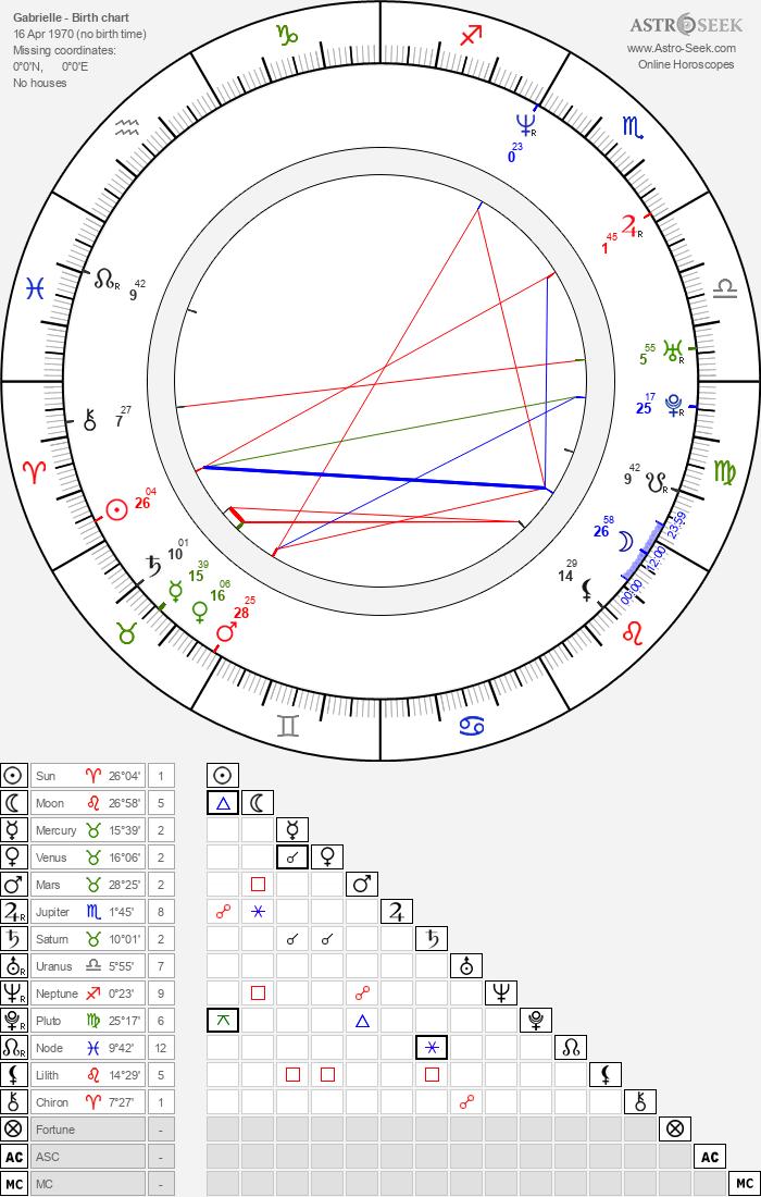 Gabrielle - Astrology Natal Birth Chart