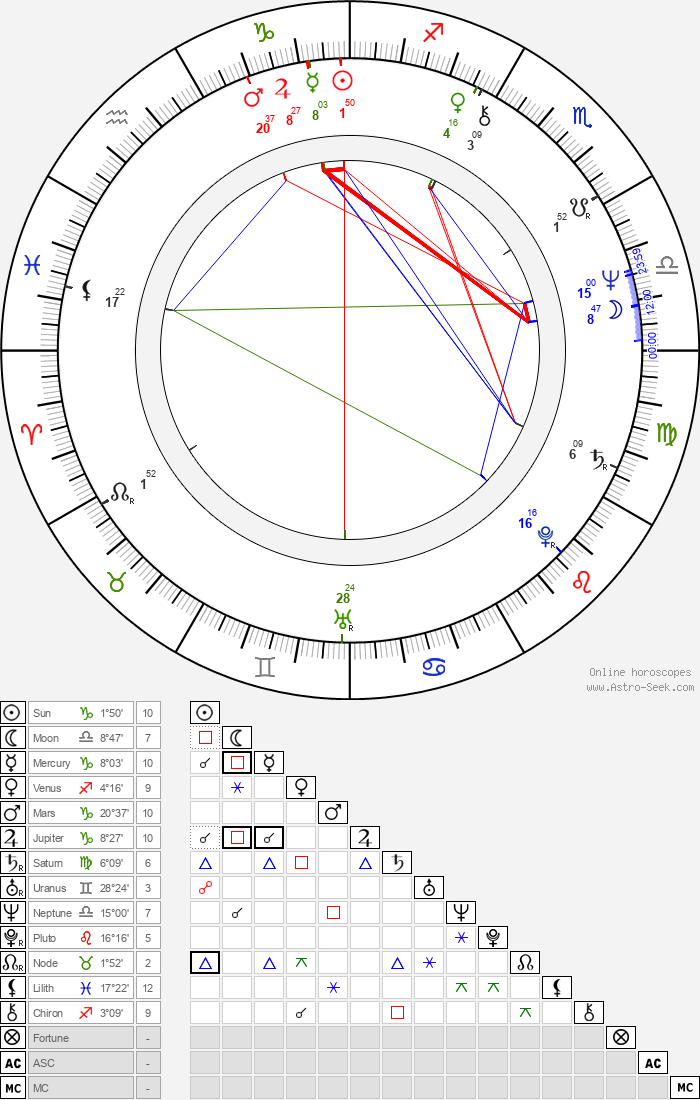 Gail Cronauer - Astrology Natal Birth Chart