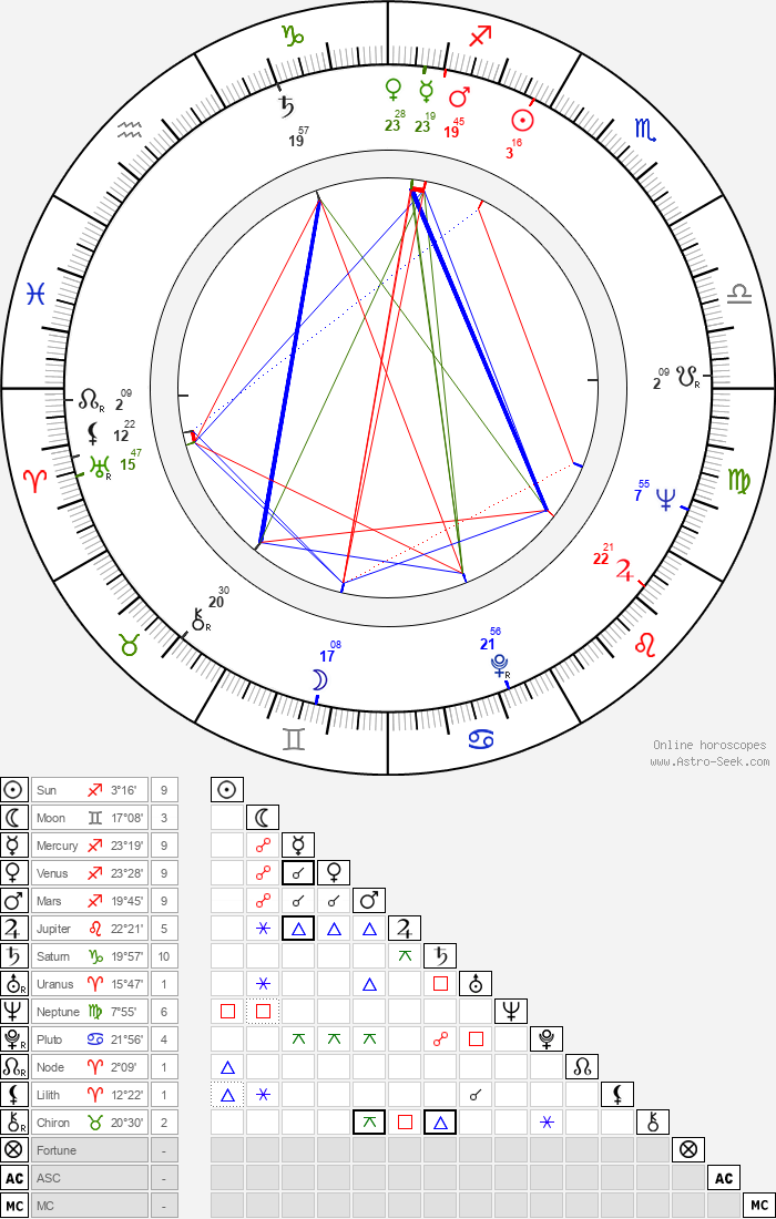 Galina Kopaněva - Astrology Natal Birth Chart