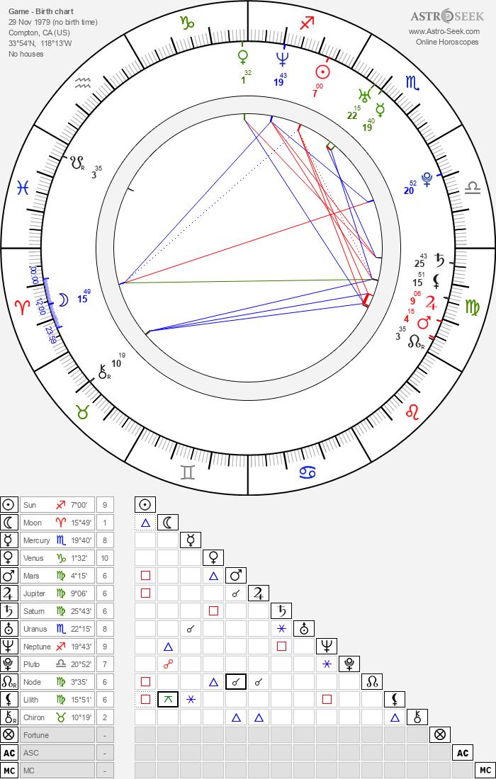 Game - Astrology Natal Birth Chart