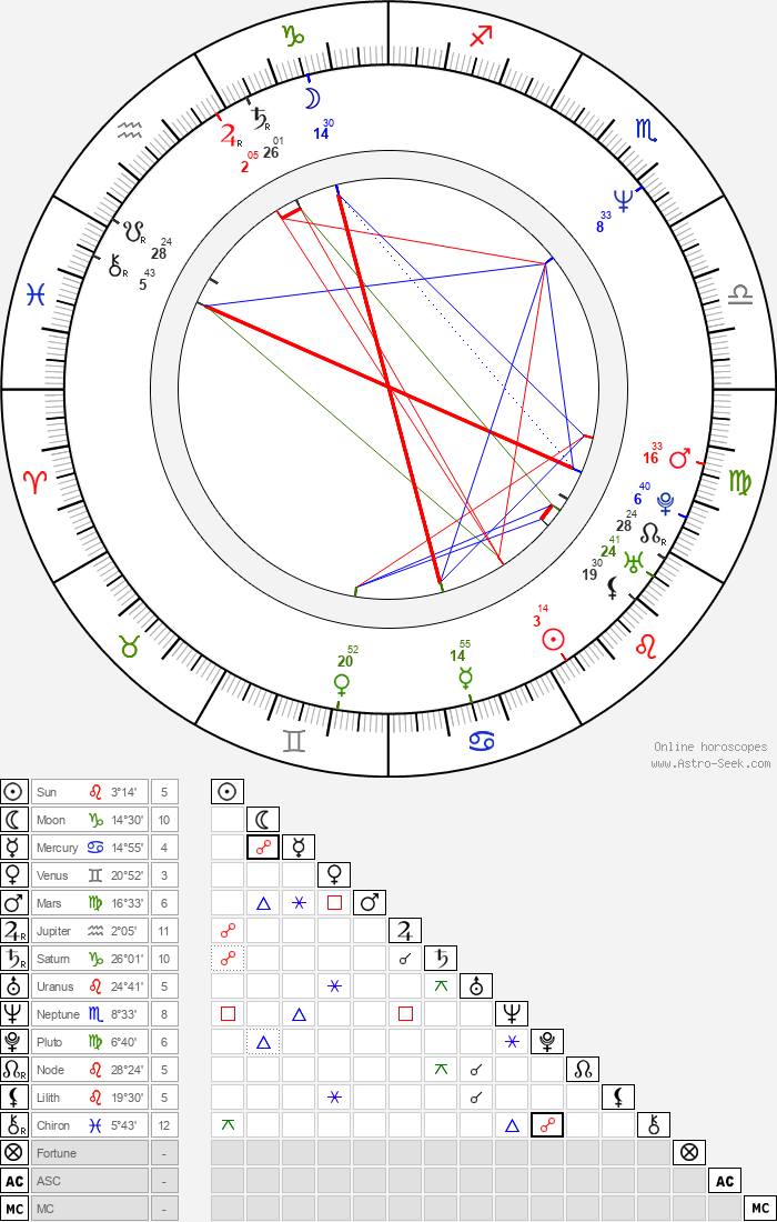 Gary Cherone - Astrology Natal Birth Chart