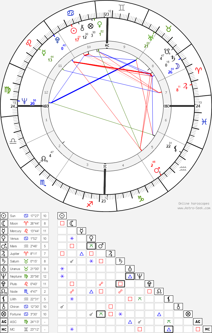 Gary Dunford - Astrology Natal Birth Chart