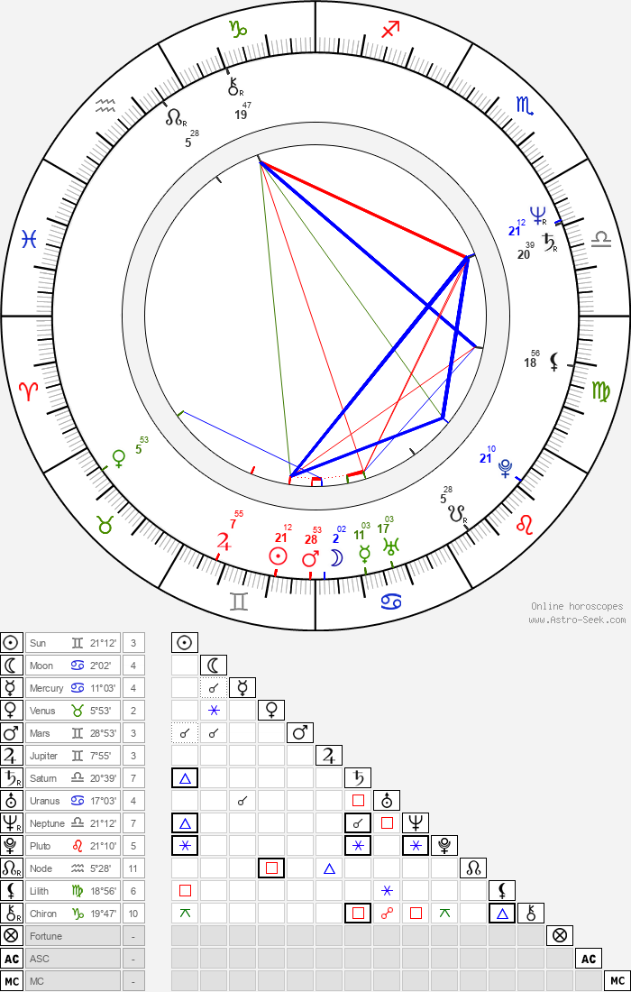 Gary Farmer - Astrology Natal Birth Chart