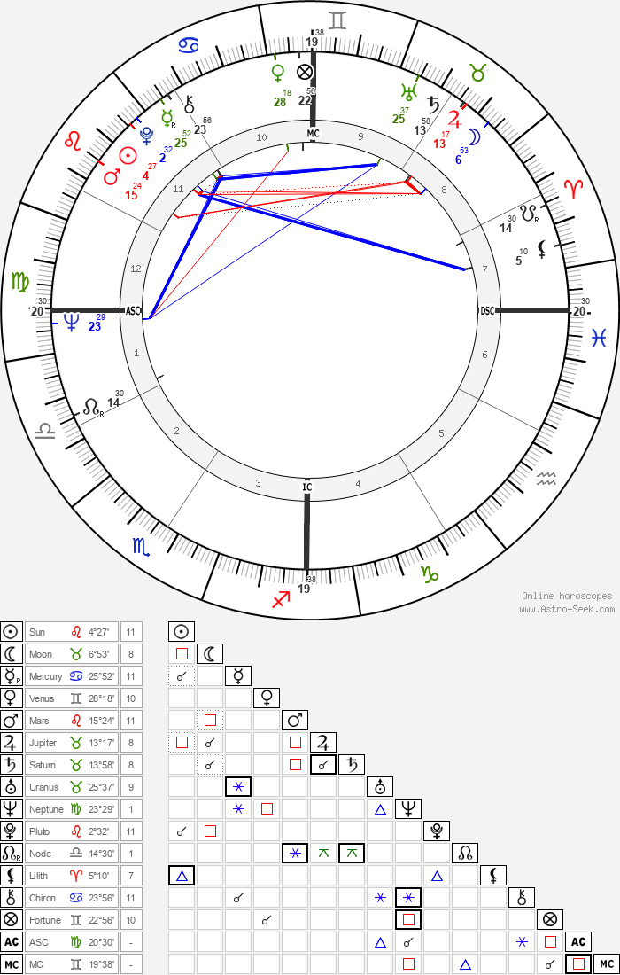 Gary Kurtz - Astrology Natal Birth Chart