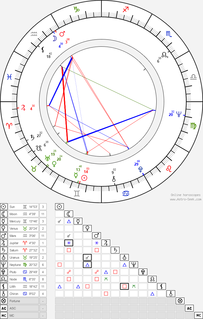 Gary U. S. Bonds - Astrology Natal Birth Chart