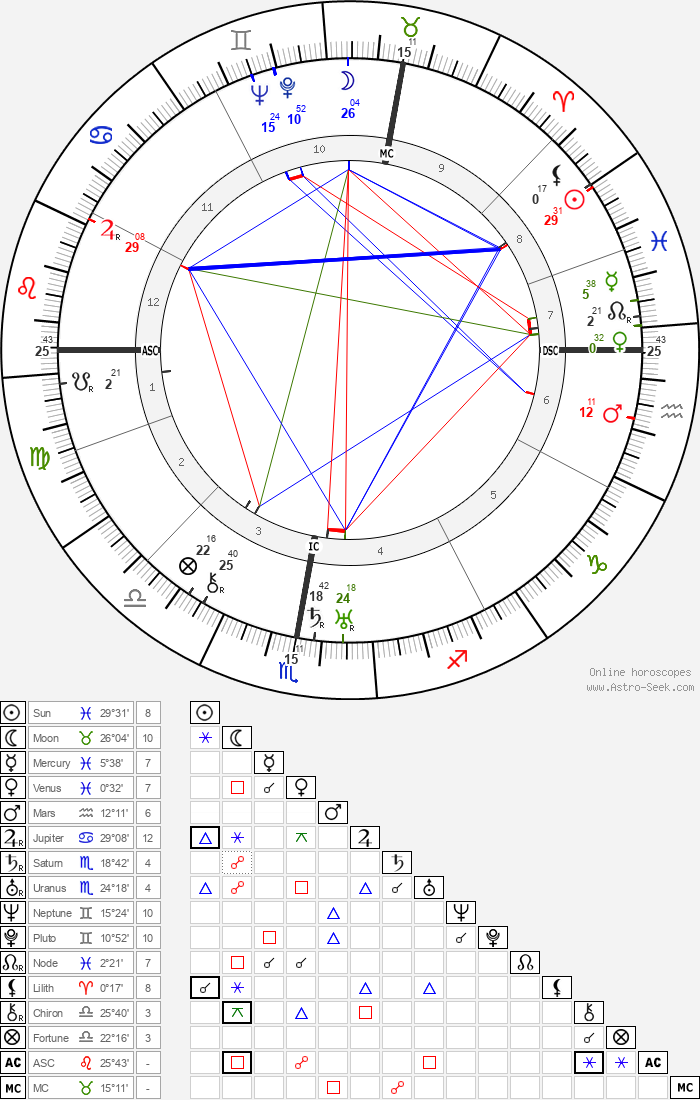 Gaston Wiener - Astrology Natal Birth Chart